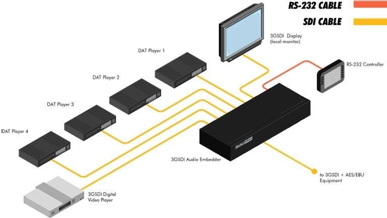Gefen GEF-SDI-AUDE – Эмбеддер аудиосигнала AES/EBU в сигнал SDI