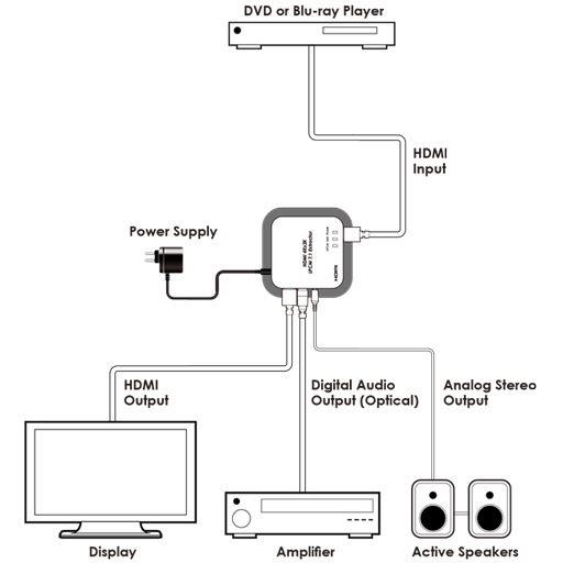Cypress CPRO-11SE2 - Декодер аудиостереосигнала и цифрового аудио из HDMI