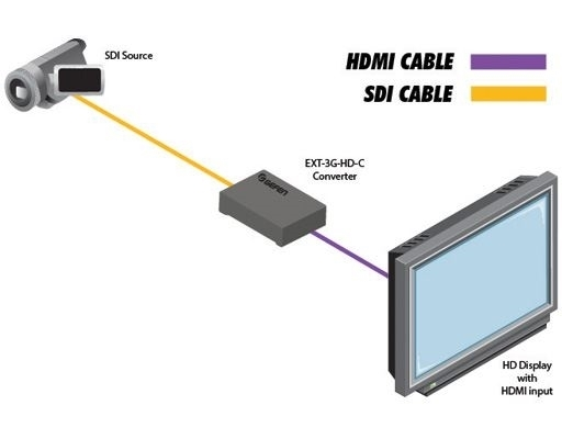 Gefen EXT-3G-HD-C - Преобразователь сигналов SD/HD/3G-SDI в сигнал HDMI