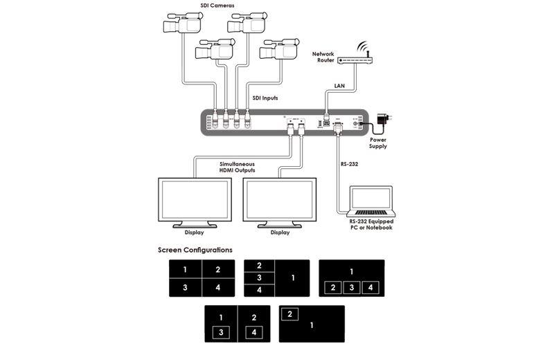 Cypress CDPS-4S2HSS - Четырехоконный видеопроцессор сигналов SD/HD/3G-SDI 1080p/60