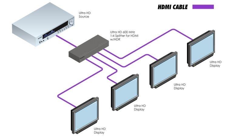 Gefen EXT-UHD600-14 - Усилитель-распределитель 1:4 HDMI 2.0 4K с HDCP 1.4, 2.2, HDR, полоса пропускания 600 МГц
