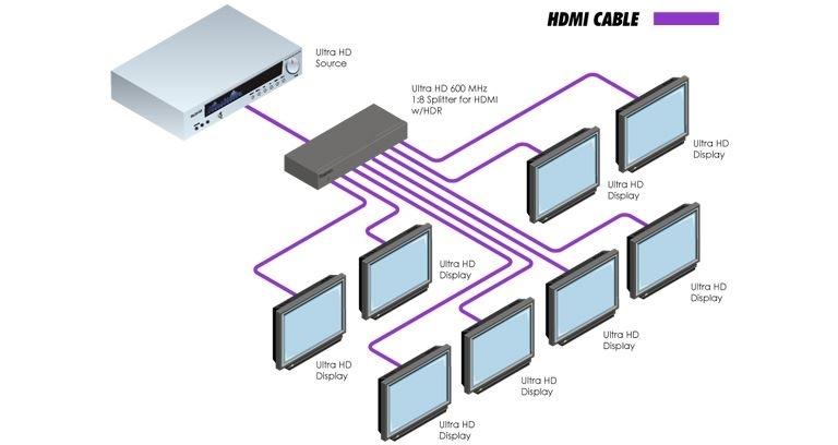 Gefen EXT-UHD600-18 - Усилитель-распределитель 1:8 HDMI 2.0 4K с HDCP 1.4, 2.2, HDR, полоса пропускания 600 МГц