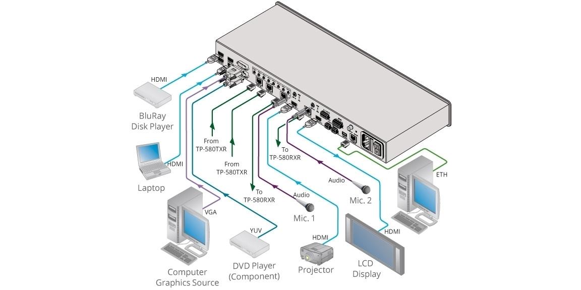 Kramer VP-778 - Сдвоенный масштабатор/ автокоммутатор 4 х HDMI, 2 х HDBaseT, 2 х DVI-U (VGA, CV, YUV) в 2 х HDMI, 2 х HDBaseT с 4K/30