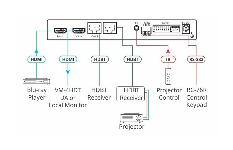 Kramer VM-2HDT - Усилитель-распределитель 1:2, передатчик HDBaseT 1.0, поддержка HDMI 2.0 4K/60 (4:2:0) с HDCP 1.4 и расширенным EDID