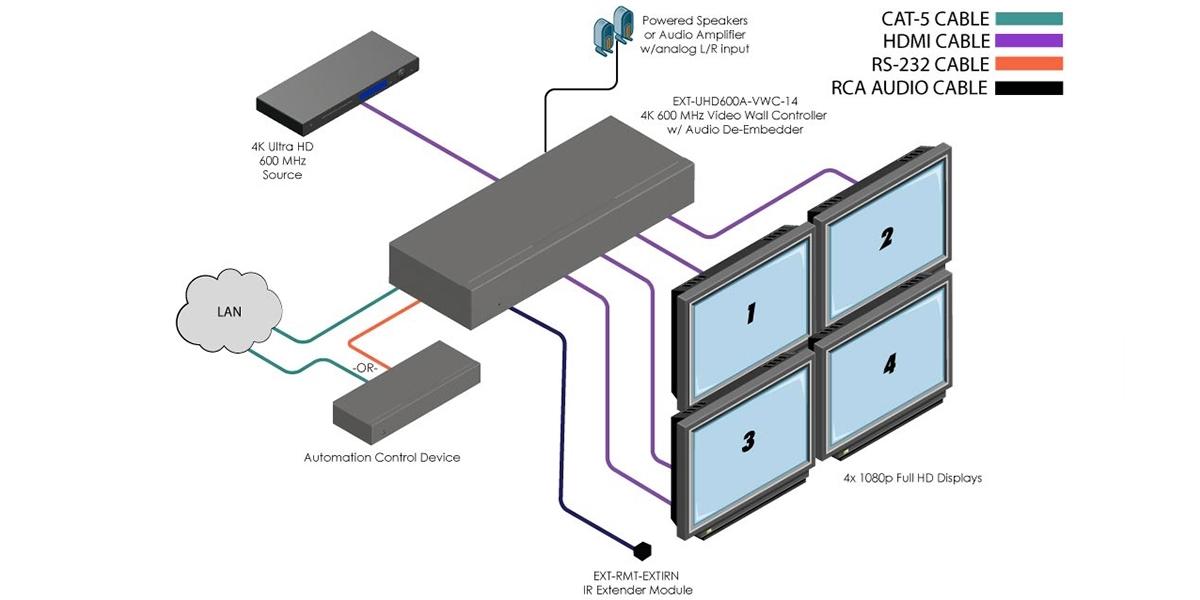 Gefen EXT-UHD600A-VWC-14 - Контроллер видеостены с интерфейсом HDMI 4K/60