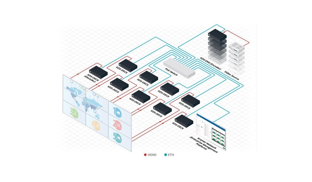 Kramer KN-100D-LIC - Услуга активации системы Kramer Network на 100 устройств
