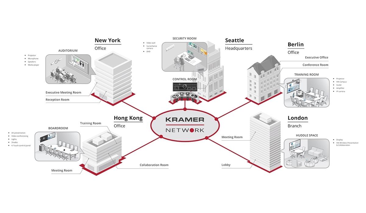 Kramer KN-UPG-5D-LIC - Расширение системы Kramer Network на 5 устройств