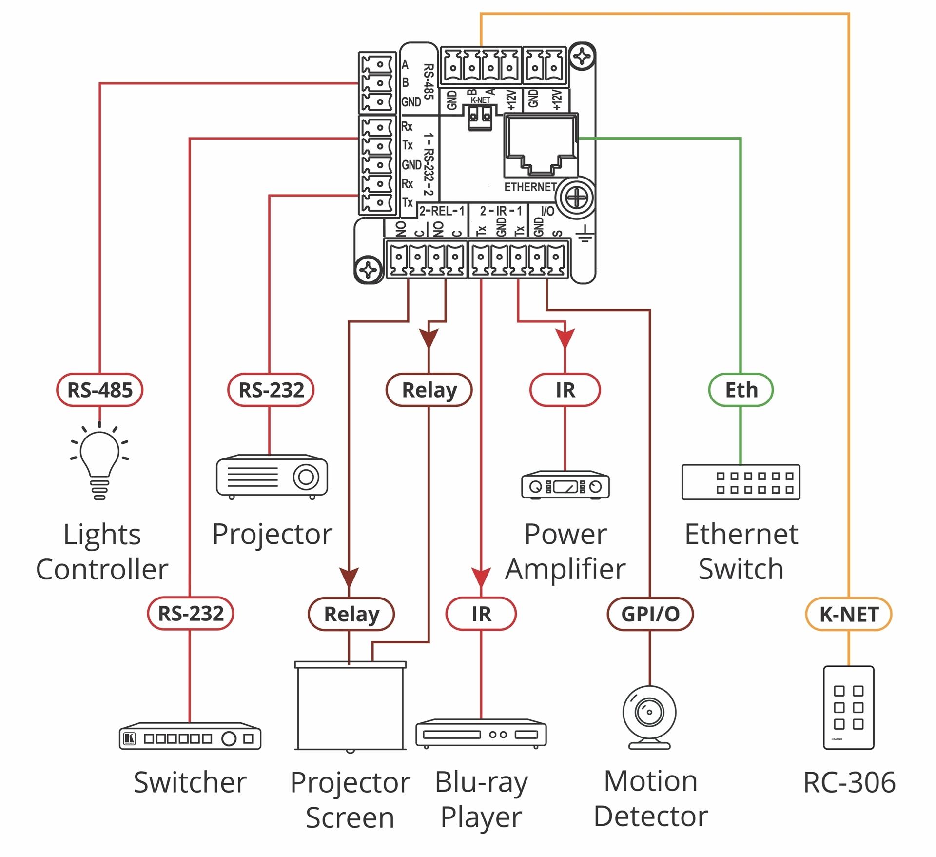 Kramer RC-206/EU-80/86(W) - Универсальная панель управления, 6 кнопок с RGB-подсветкой