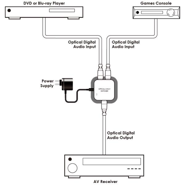 Cypress DT-21 - Коммутатор 2х1 сигналов интерфейса TOSLINK