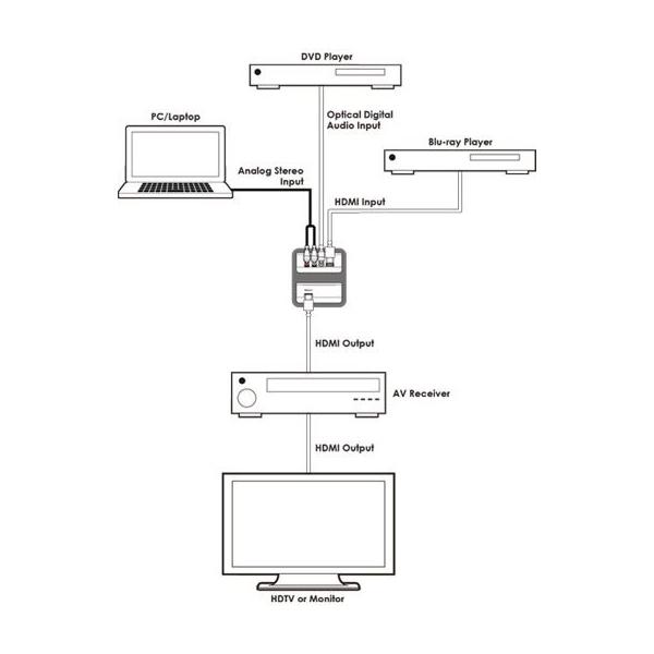 Cypress CLUX-11CA - Кодер цифрового аудио S/PDIF (TOSLINK) до 48 кГц или аналогового стерео в проходной сигнал HDMI c частотой дискретизации 192 кГц