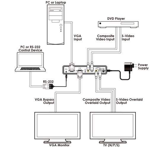 Cypress CPT-2370 - Устройство для наложения сигнала компьютерной графики на сигнал видео или наоборот